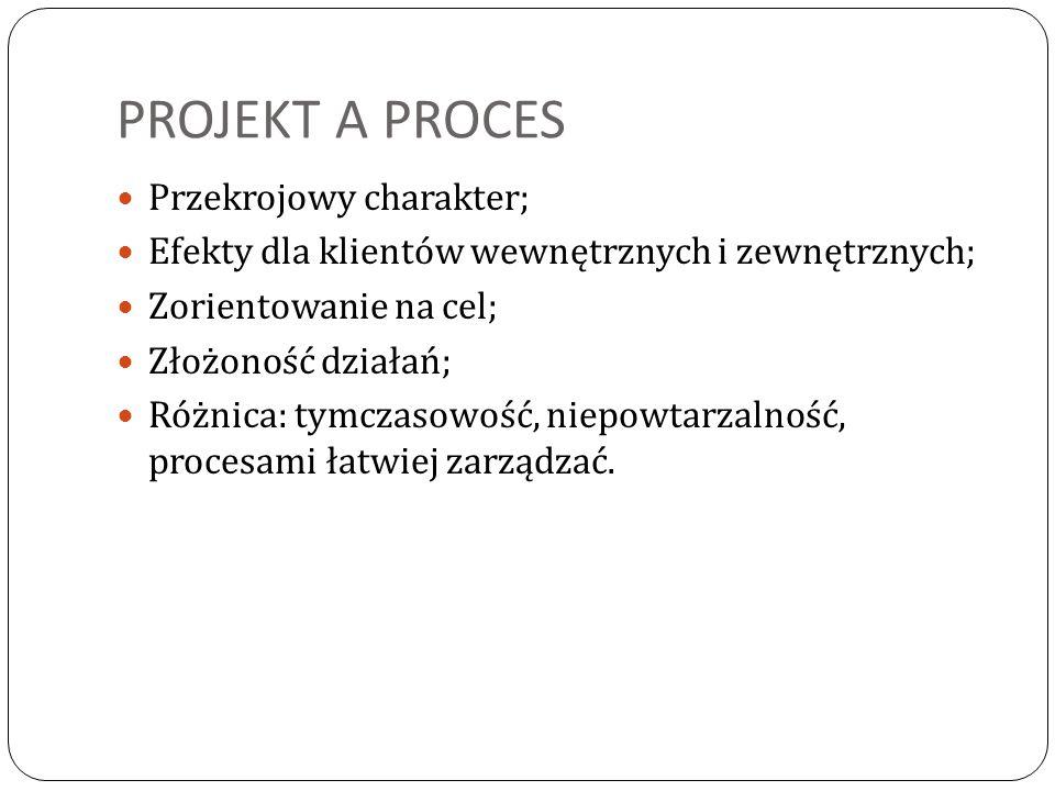 PROJEKT A PROCES Przekrojowy charakter;