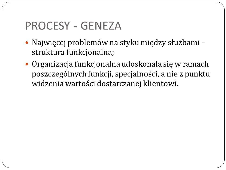PROCESY - GENEZA Najwięcej problemów na styku między służbami – struktura funkcjonalna;