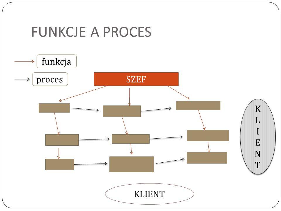 FUNKCJE A PROCES funkcja proces SZEF K L I E N T KLIENT