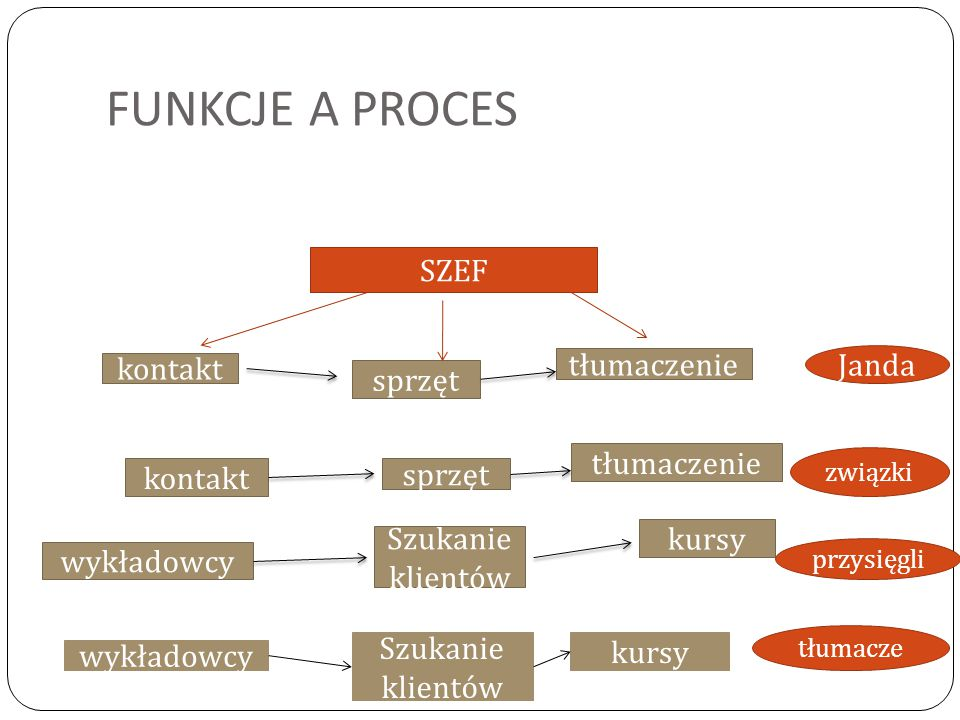FUNKCJE A PROCES SZEF tłumaczenie Janda kontakt sprzęt tłumaczenie