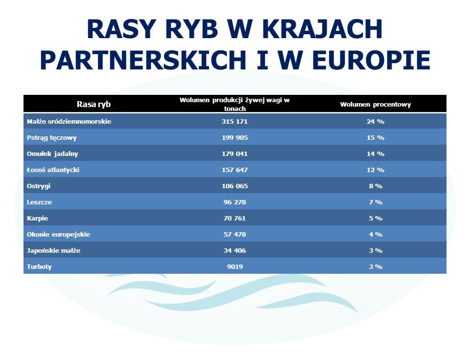 RASY RYB W KRAJACH PARTNERSKICH I W EUROPIE
