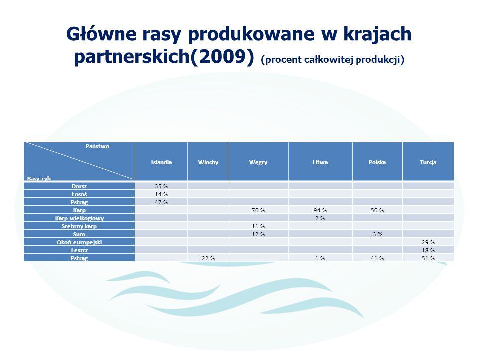 Główne rasy produkowane w krajach partnerskich(2009) (procent całkowitej produkcji)