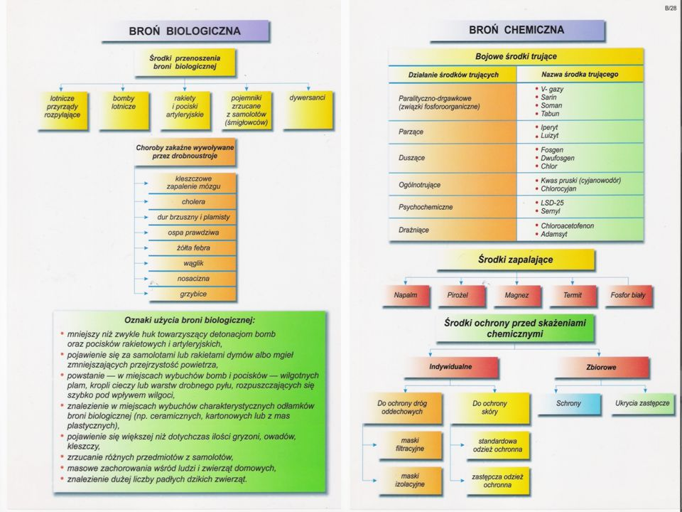 PORÓWNANIE BRONI CHEMICZNEJ I BIOLOGICZNEJ