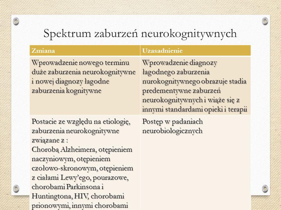 Spektrum zaburzeń neurokognitywnych