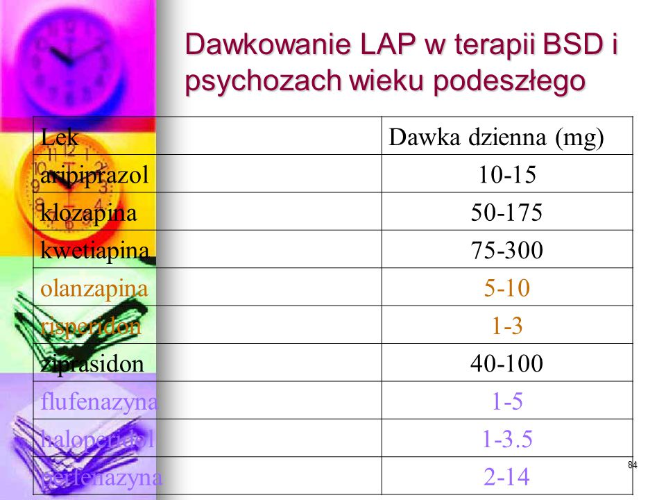 Dawkowanie LAP w terapii BSD i psychozach wieku podeszłego