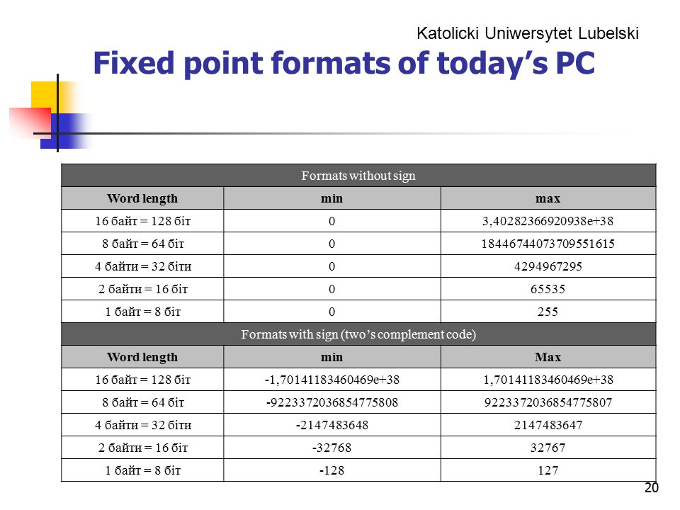 Fixed point formats of today's PC