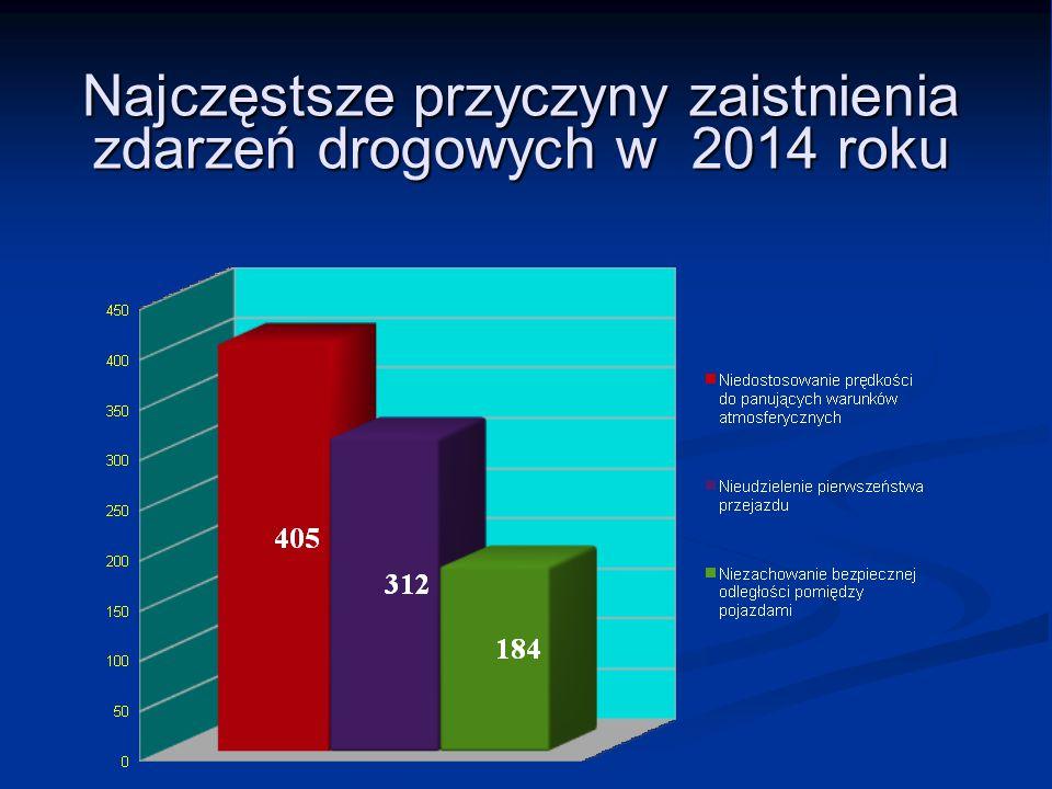 Najczęstsze przyczyny zaistnienia zdarzeń drogowych w 2014 roku