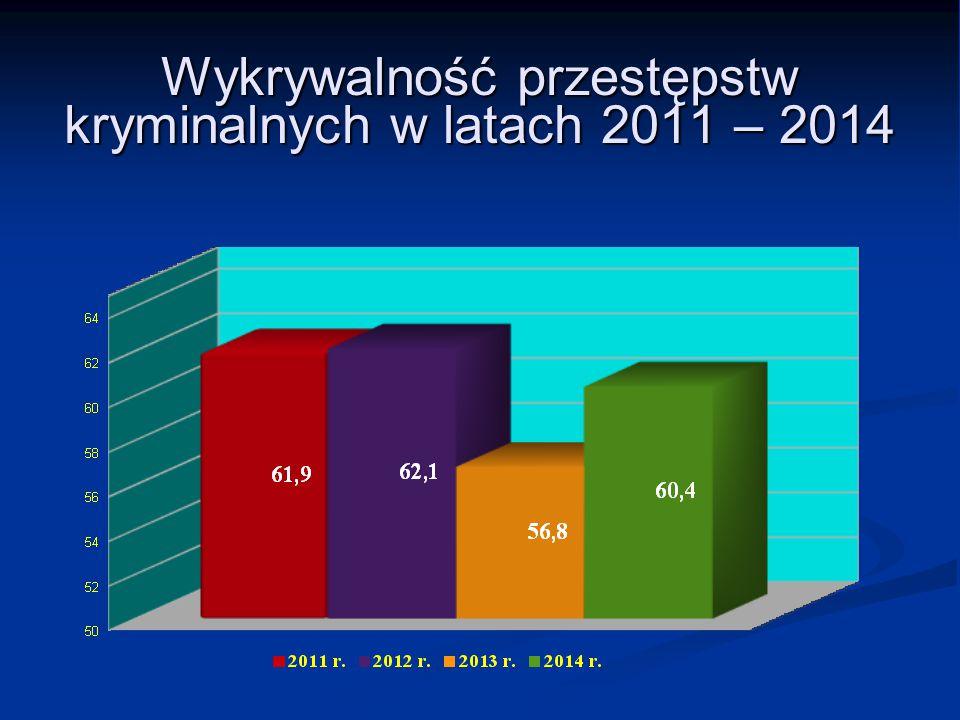 Wykrywalność przestępstw kryminalnych w latach 2011 – 2014