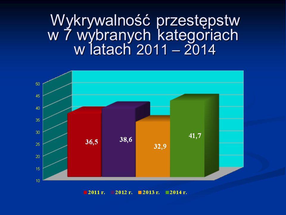 Wykrywalność przestępstw w 7 wybranych kategoriach w latach 2011 – 2014