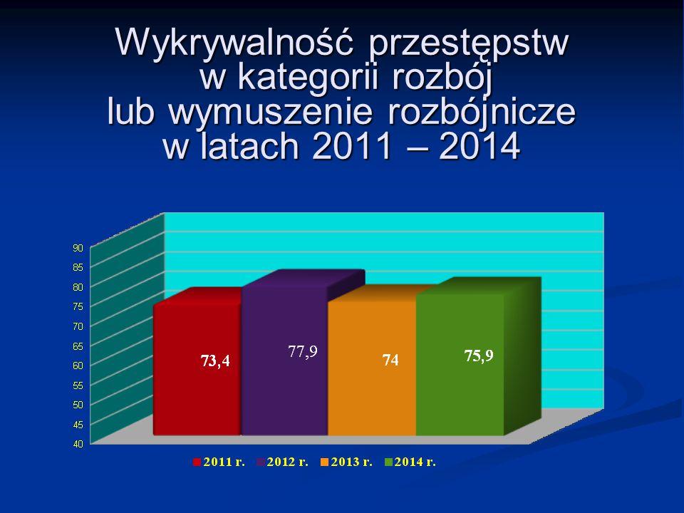 Wykrywalność przestępstw w kategorii rozbój lub wymuszenie rozbójnicze w latach 2011 – 2014