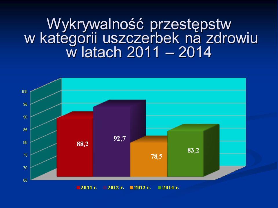 Wykrywalność przestępstw w kategorii uszczerbek na zdrowiu w latach 2011 – 2014