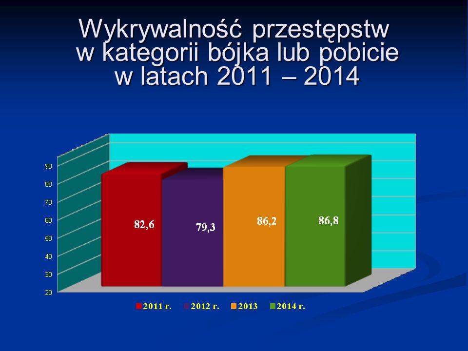 Wykrywalność przestępstw w kategorii bójka lub pobicie w latach 2011 – 2014