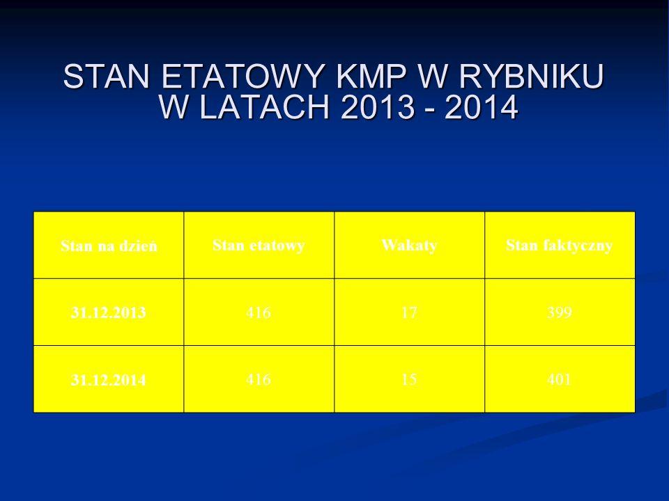 STAN ETATOWY KMP W RYBNIKU W LATACH 2013 - 2014
