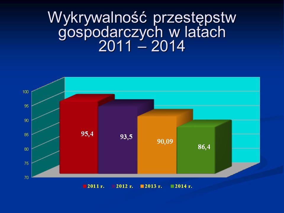 Wykrywalność przestępstw gospodarczych w latach 2011 – 2014