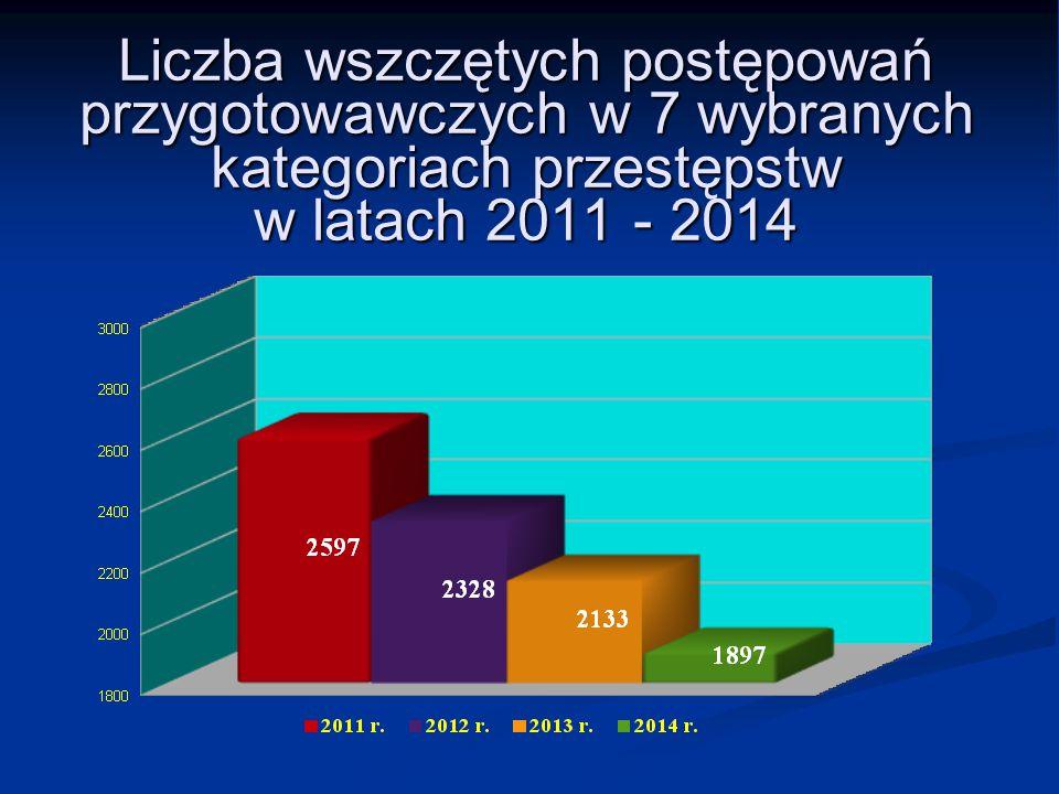 Liczba wszczętych postępowań przygotowawczych w 7 wybranych kategoriach przestępstw w latach 2011 - 2014