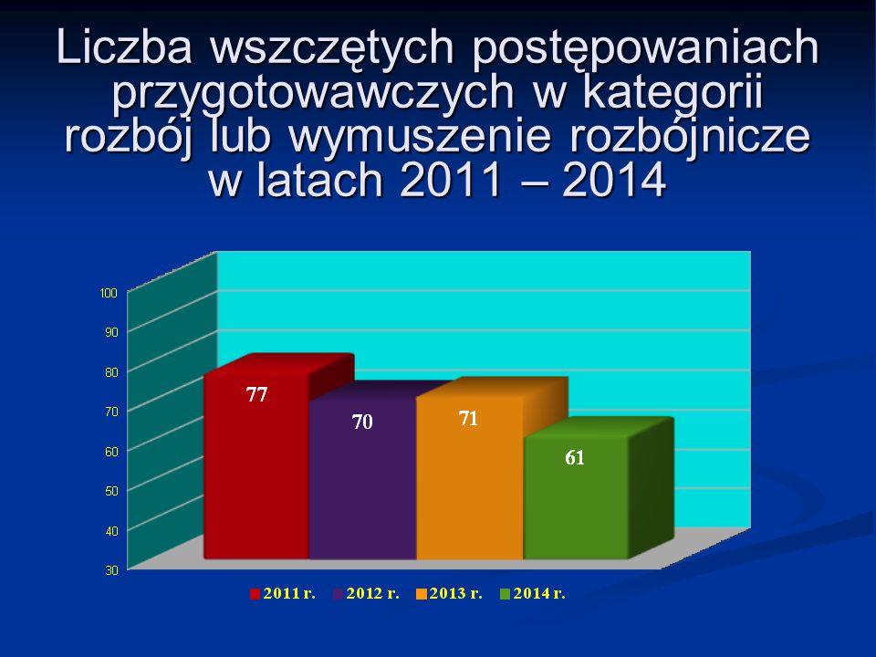 Liczba wszczętych postępowaniach przygotowawczych w kategorii rozbój lub wymuszenie rozbójnicze w latach 2011 – 2014