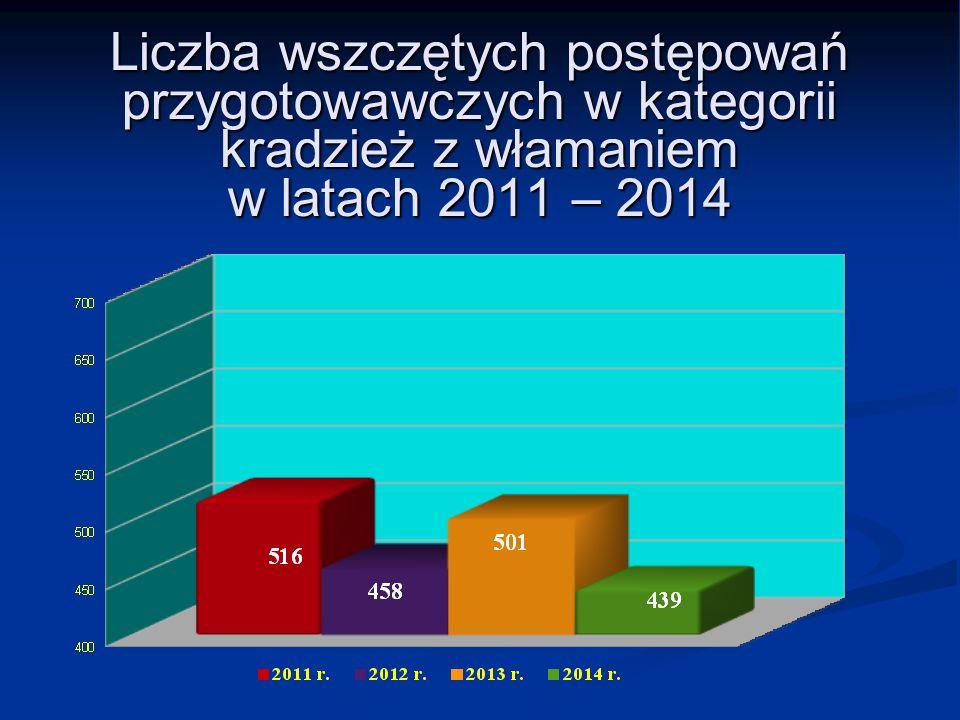 Liczba wszczętych postępowań przygotowawczych w kategorii kradzież z włamaniem w latach 2011 – 2014