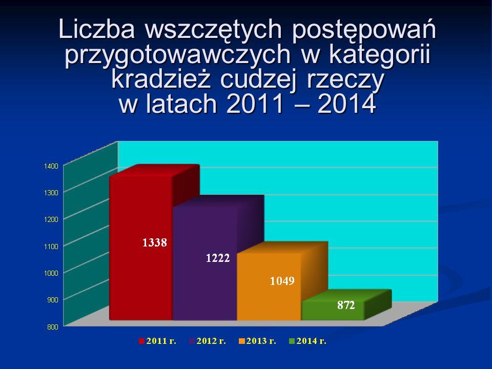 Liczba wszczętych postępowań przygotowawczych w kategorii kradzież cudzej rzeczy w latach 2011 – 2014