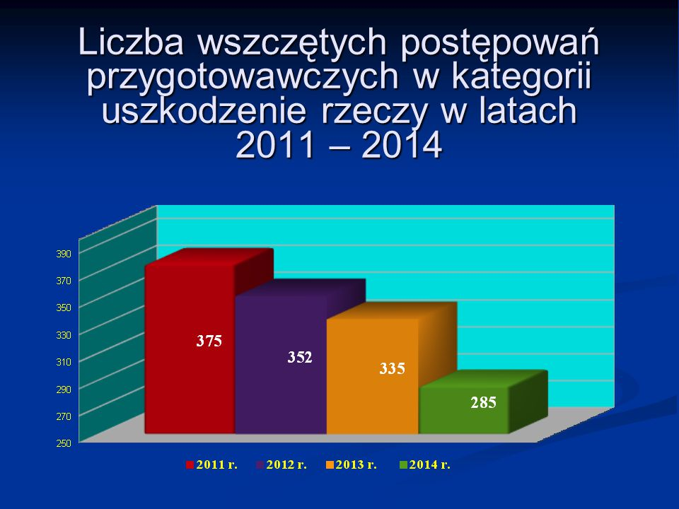 Liczba wszczętych postępowań przygotowawczych w kategorii uszkodzenie rzeczy w latach 2011 – 2014