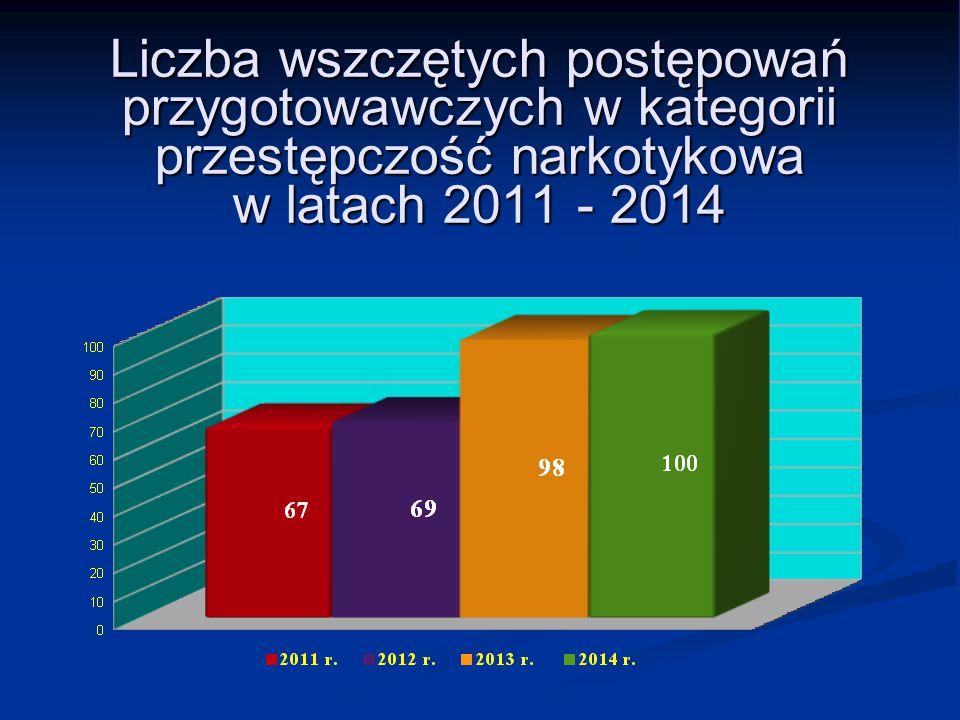 Liczba wszczętych postępowań przygotowawczych w kategorii przestępczość narkotykowa w latach 2011 - 2014