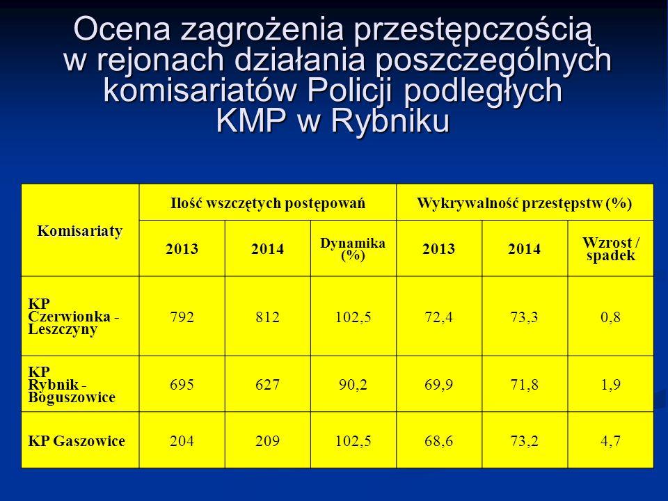 Ilość wszczętych postępowań Wykrywalność przestępstw (%)