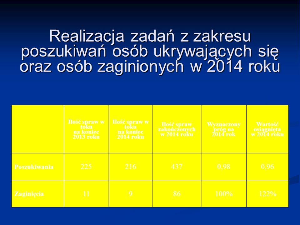 Ilość spraw zakończonych w 2014 roku
