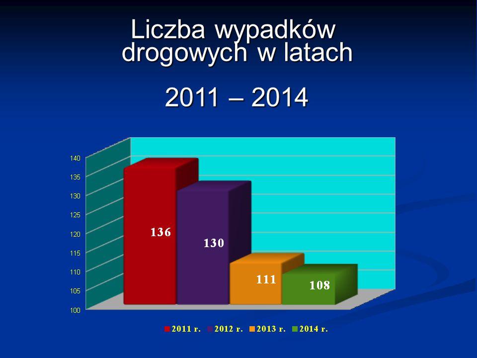 Liczba wypadków drogowych w latach 2011 – 2014