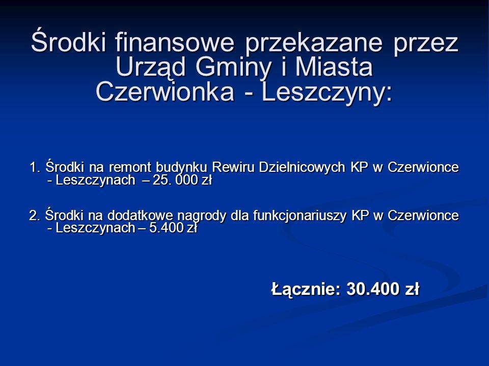Środki finansowe przekazane przez Urząd Gminy i Miasta Czerwionka - Leszczyny: