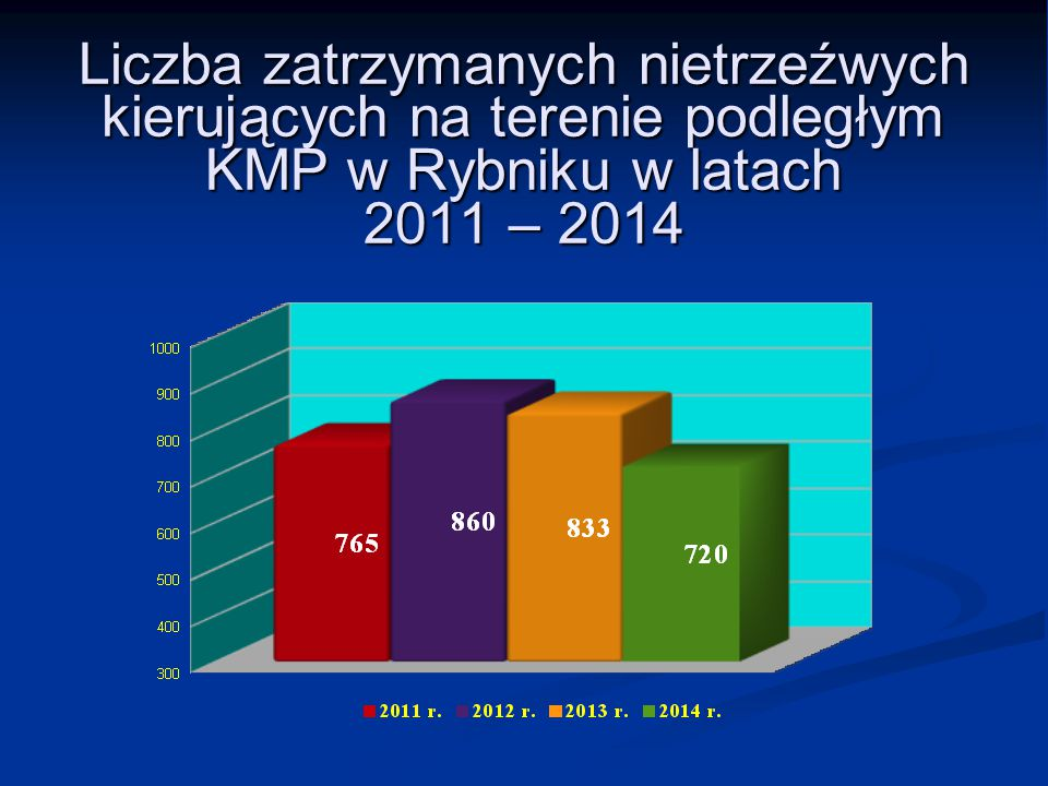 Liczba zatrzymanych nietrzeźwych kierujących na terenie podległym KMP w Rybniku w latach 2011 – 2014