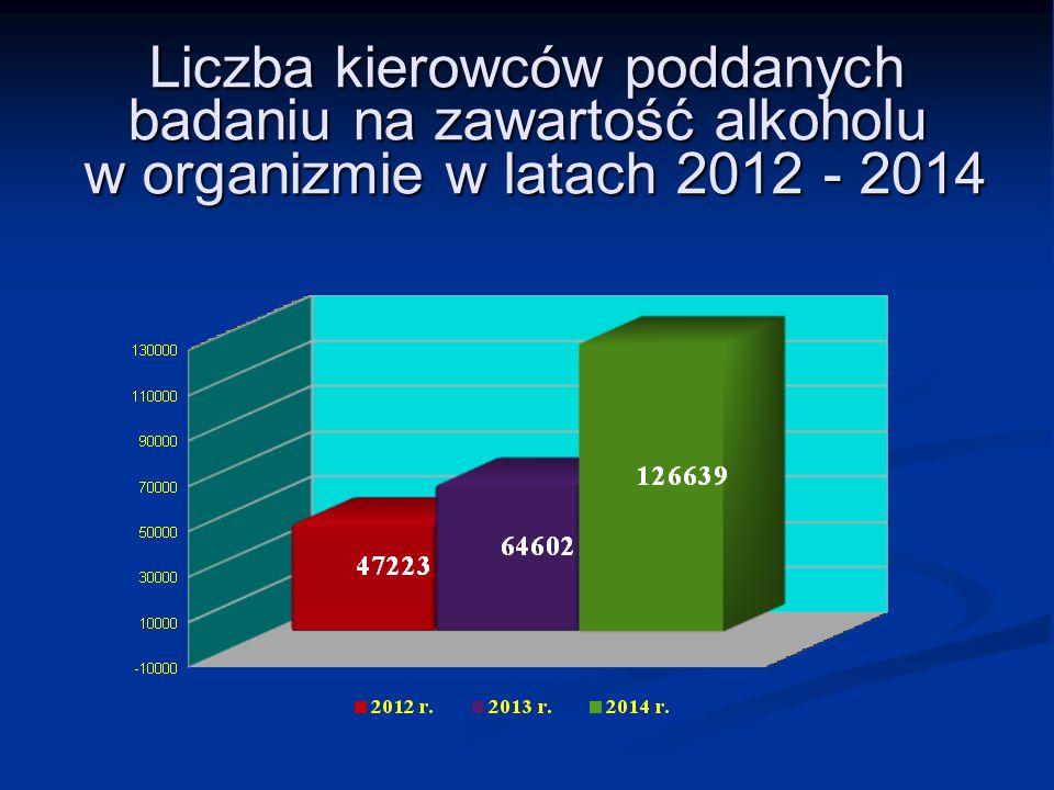 Liczba kierowców poddanych badaniu na zawartość alkoholu w organizmie w latach 2012 - 2014