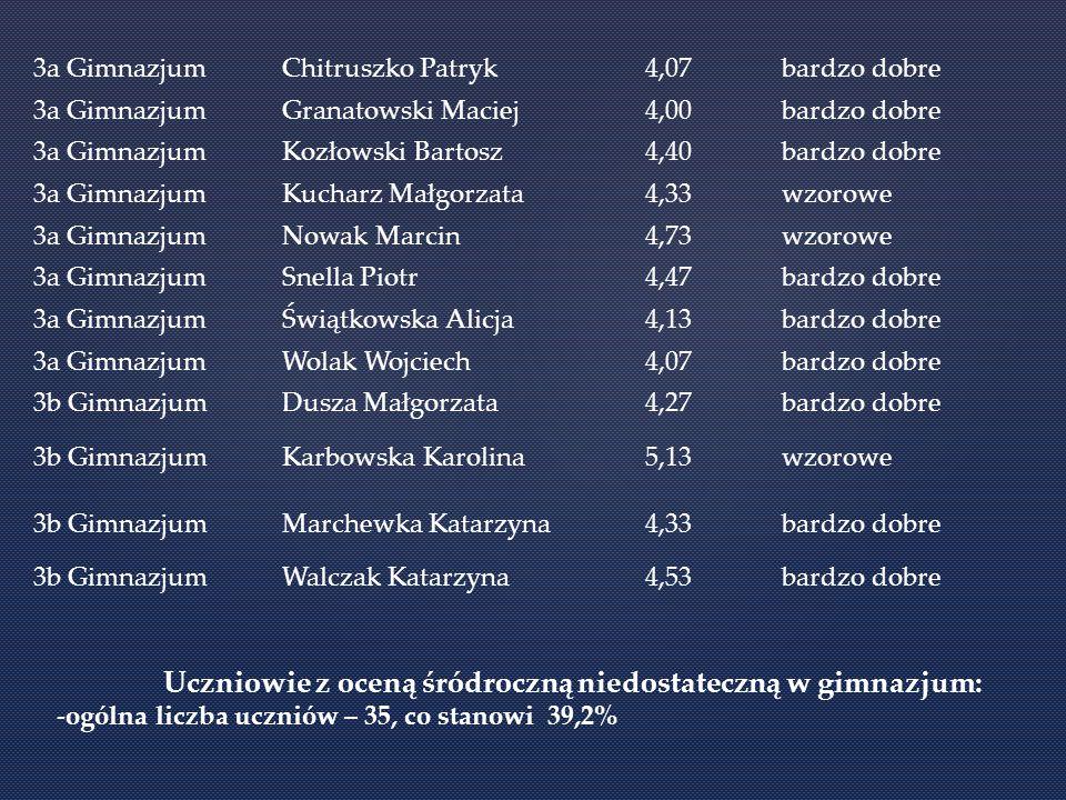 Uczniowie z oceną śródroczną niedostateczną w gimnazjum: