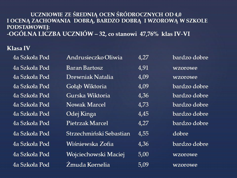 -OGÓLNA LICZBA UCZNIÓW – 32, co stanowi 47,76% klas IV-VI Klasa IV