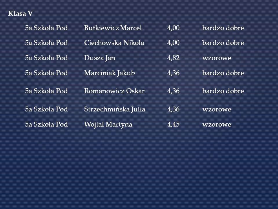 Klasa V 5a Szkoła Pod. Butkiewicz Marcel. 4,00. bardzo dobre. Ciechowska Nikola. Dusza Jan. 4,82.