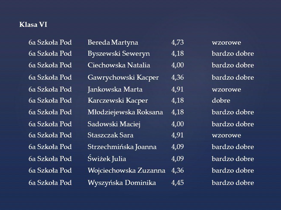 Klasa VI 6a Szkoła Pod. Bereda Martyna. 4,73. wzorowe. Byszewski Seweryn. 4,18. bardzo dobre.