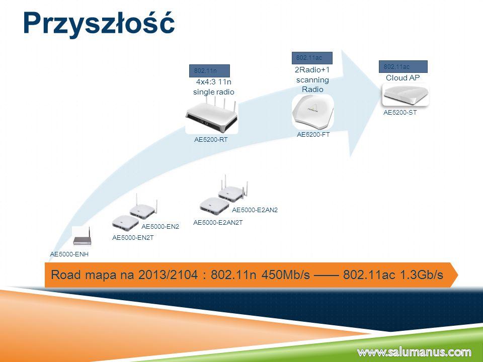 Road mapa na 2013/2104:802.11n 450Mb/s —— 802.11ac 1.3Gb/s