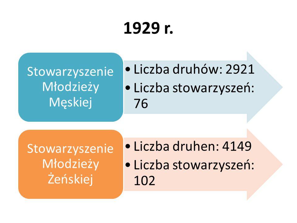 1929 r. Liczba druhów: 2921 Liczba stowarzyszeń: 76