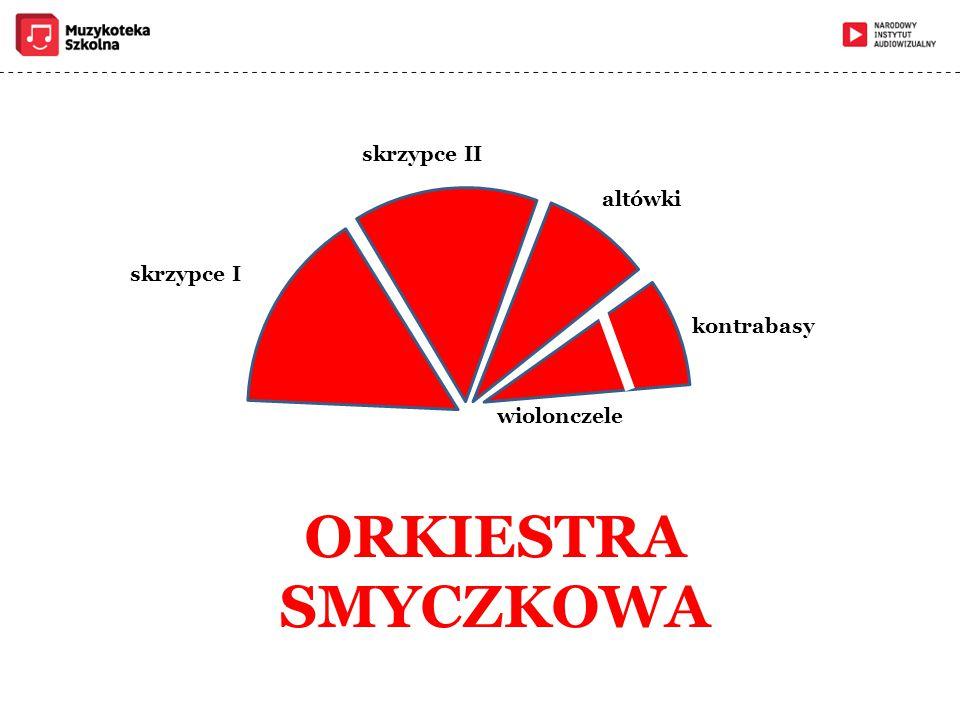 ORKIESTRA SMYCZKOWA skrzypce II altówki skrzypce I kontrabasy