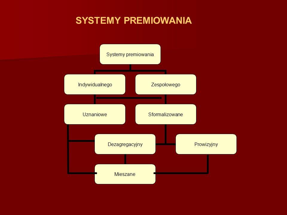 SYSTEMY PREMIOWANIA