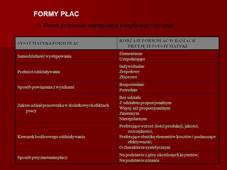 FORMY PŁAC A.Melich proponuje następującą klasyfikacje form płac: