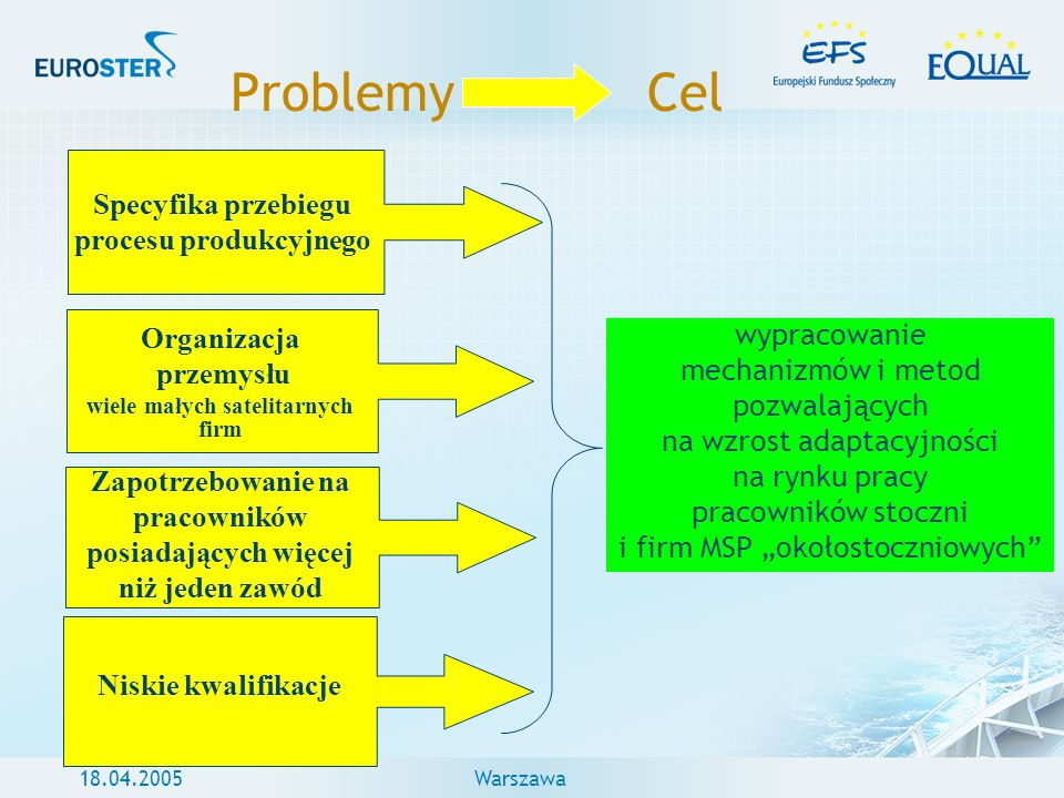Problemy Cel Specyfika przebiegu procesu produkcyjnego wypracowanie