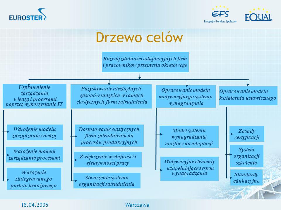 Drzewo celów Rozwój zdolności adaptacyjnych firm i pracowników przemysłu okrętowego. Usprawnienie.