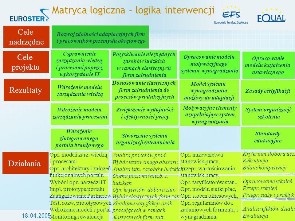 Matryca logiczna – logika interwencji