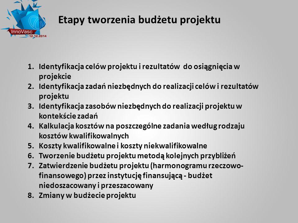 Etapy tworzenia budżetu projektu