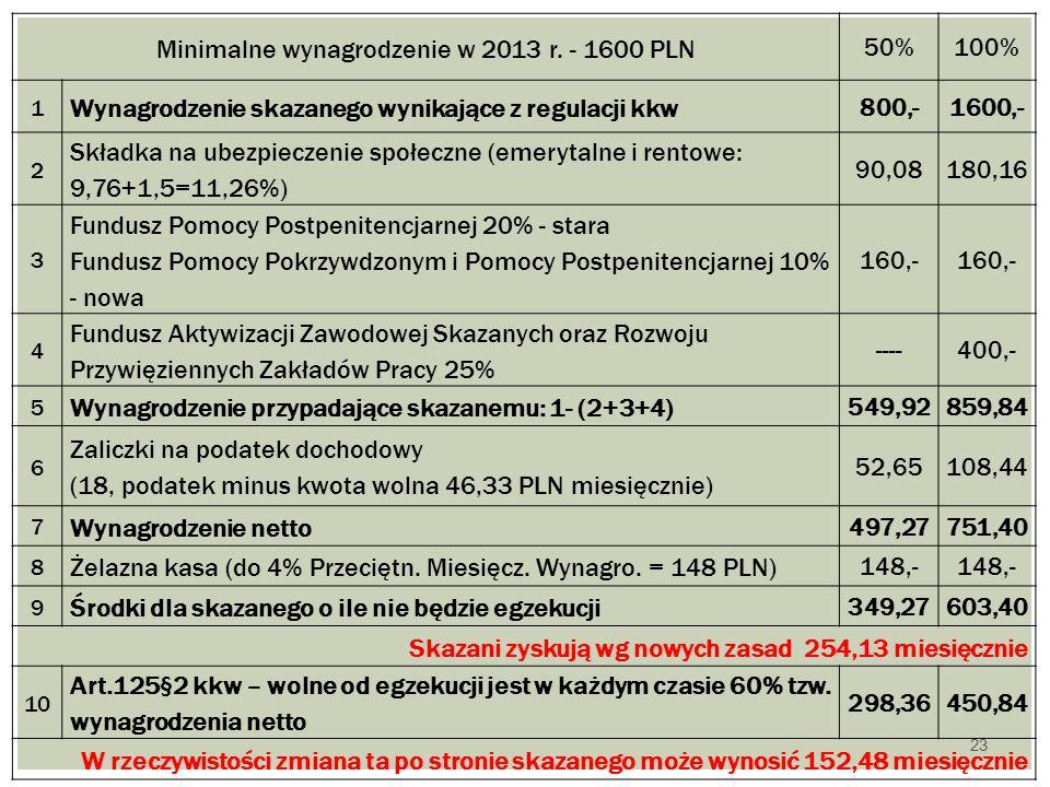 Minimalne wynagrodzenie w 2013 r. - 1600 PLN