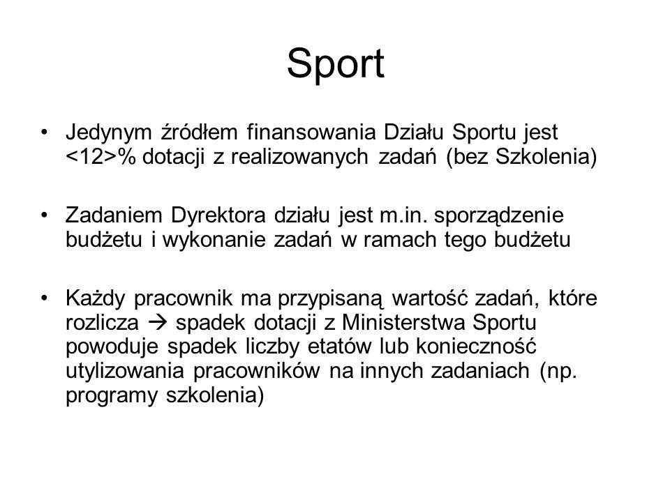 Sport Jedynym źródłem finansowania Działu Sportu jest <12>% dotacji z realizowanych zadań (bez Szkolenia)
