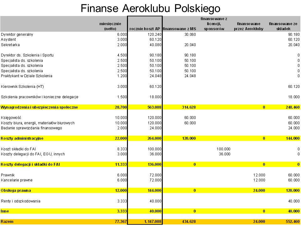 Finanse Aeroklubu Polskiego