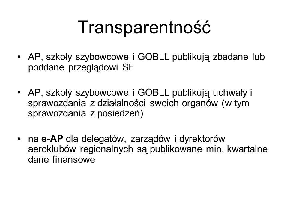 Transparentność AP, szkoły szybowcowe i GOBLL publikują zbadane lub poddane przeglądowi SF.