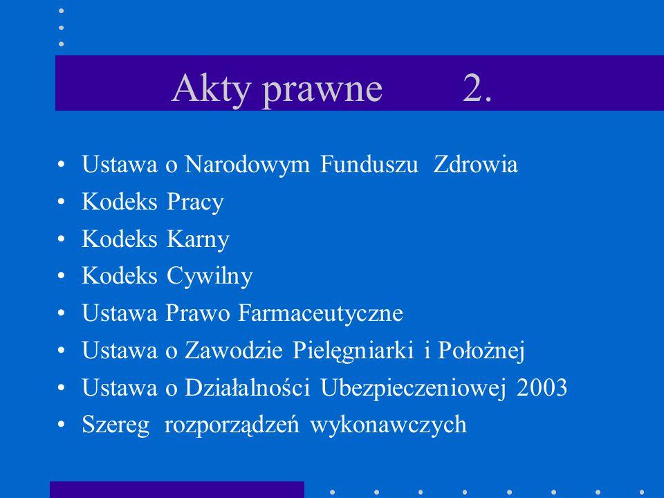Akty prawne 2. Ustawa o Narodowym Funduszu Zdrowia Kodeks Pracy