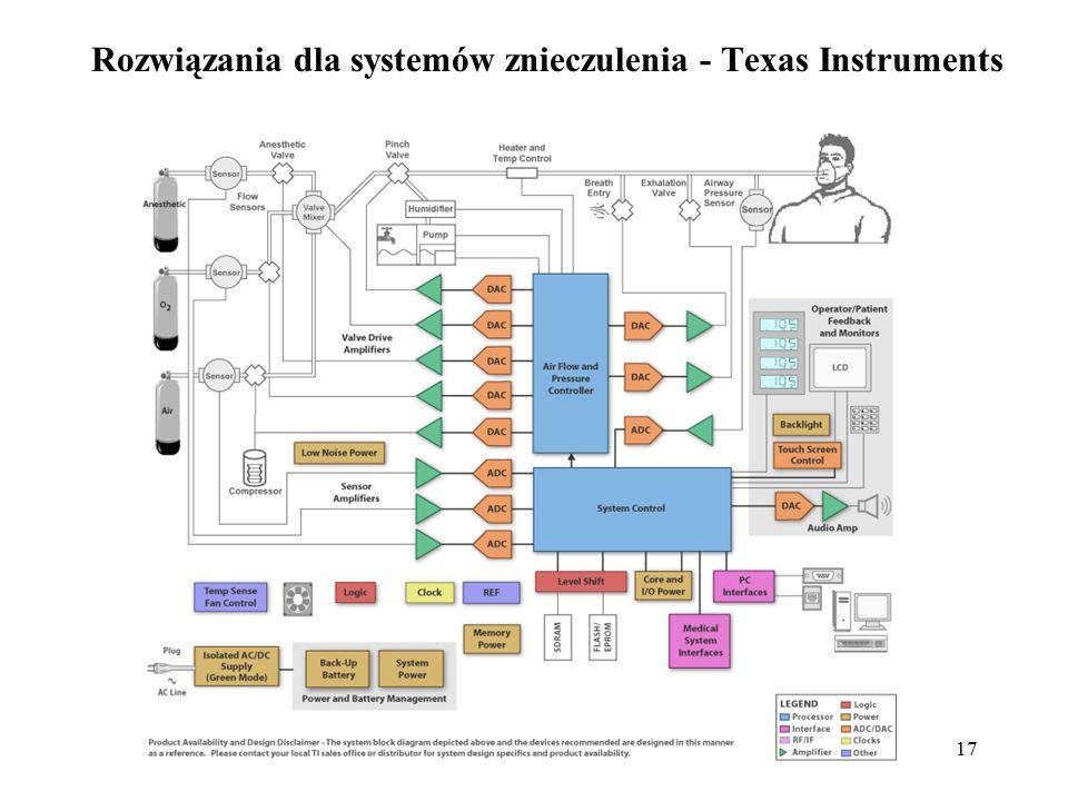 Rozwiązania dla systemów znieczulenia - Texas Instruments