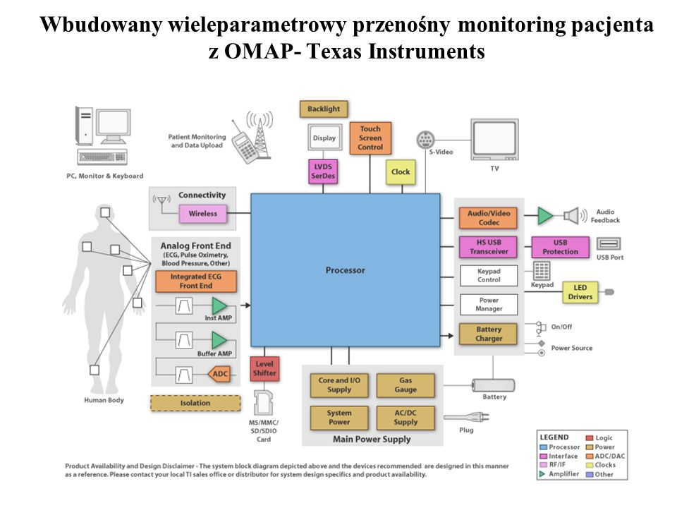 Wbudowany wieleparametrowy przenośny monitoring pacjenta z OMAP- Texas Instruments
